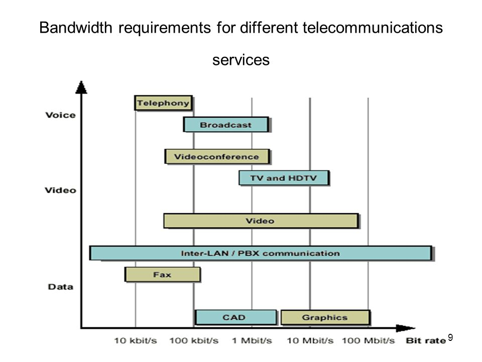Bandwidth requirements for different telecommunications services
