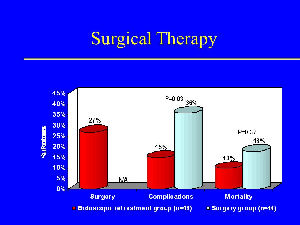 Surgical Therapy Outcomes in 92 patients with rebleeding after endoscopic therapy: endoscopic retreatment vs. surgery.