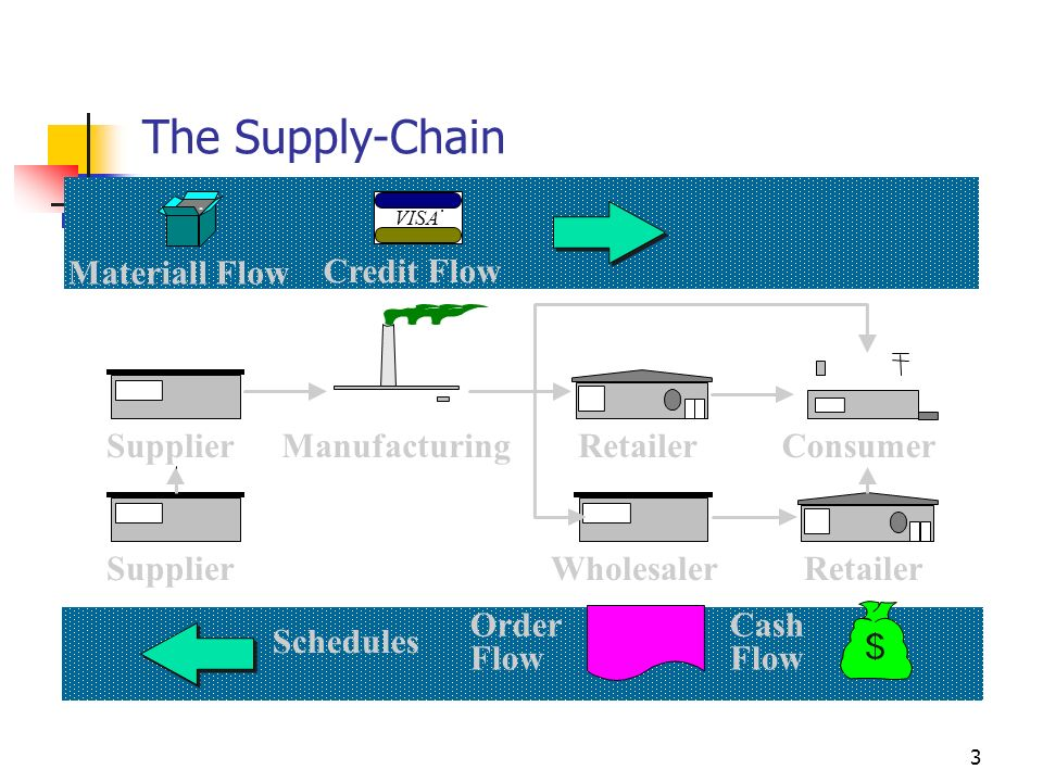 The Supply-Chain Materiall Flow Credit Flow Supplier Manufacturing