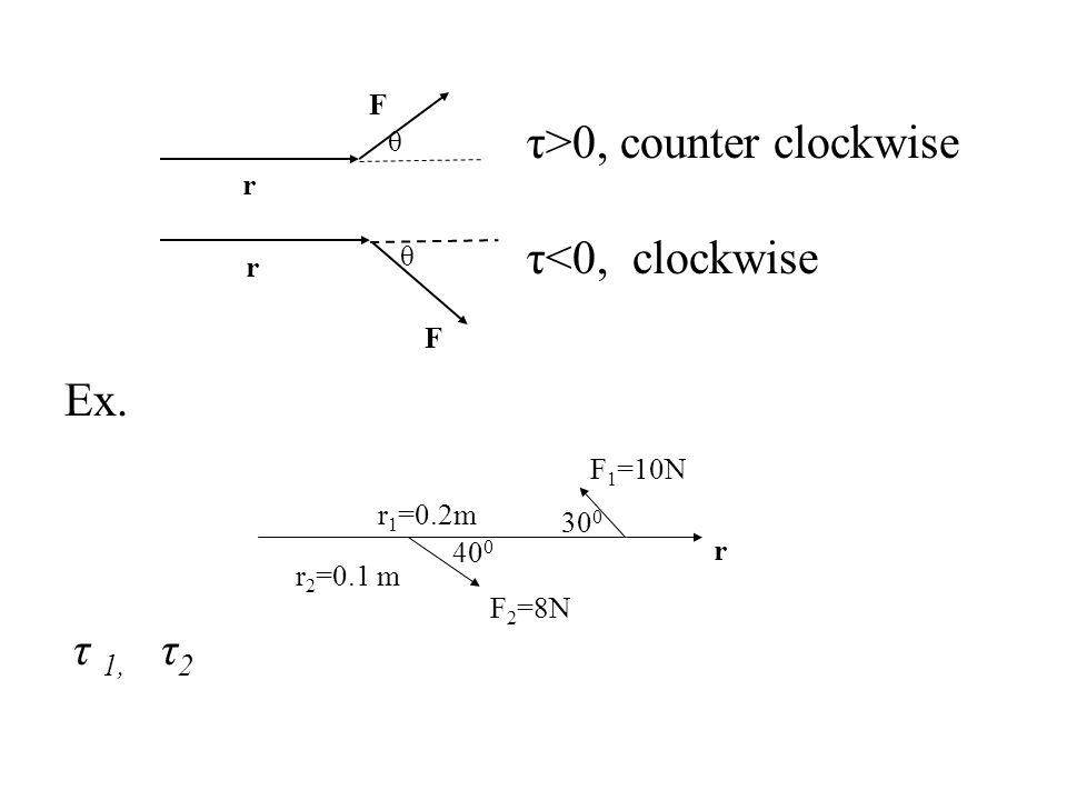 τ>0, counter clockwise