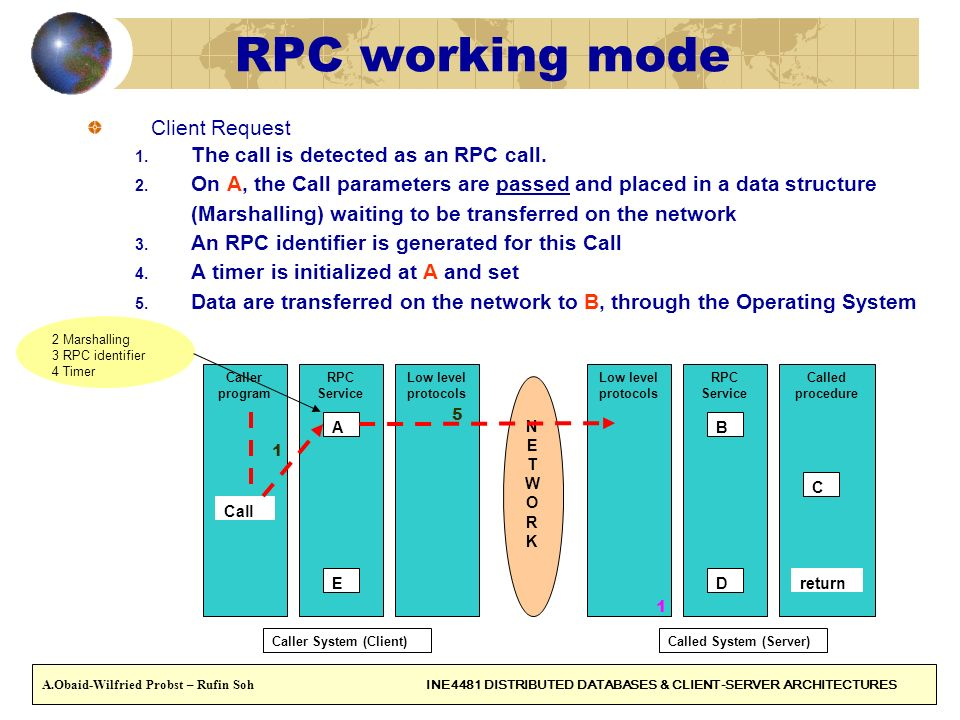 RPC working mode Client Request The call is detected as an RPC call.