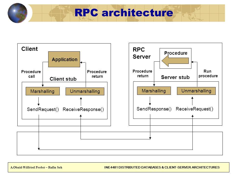 RPC architecture Client RPC Server Server stub Client stub Marshalling