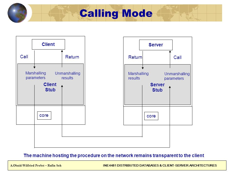 Calling Mode Client Server Call Return Return Call Client Server Stub