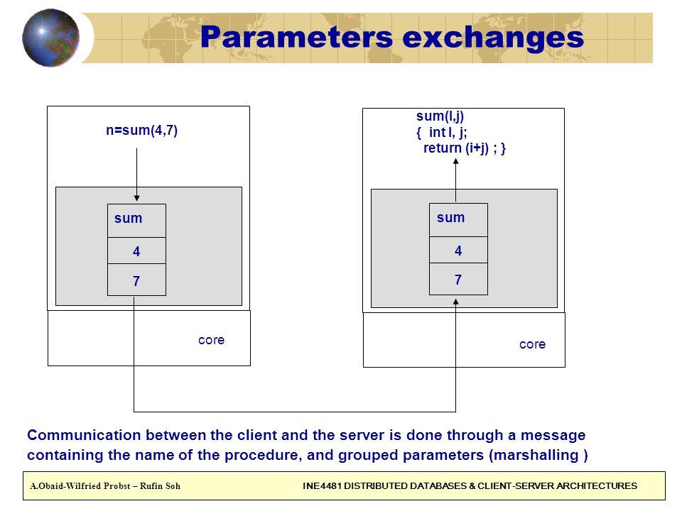 Parameters exchanges n=sum(4,7) sum(I,j) { int I, j; return (i+j) ; } sum. sum. 4. 4. 7. 7.