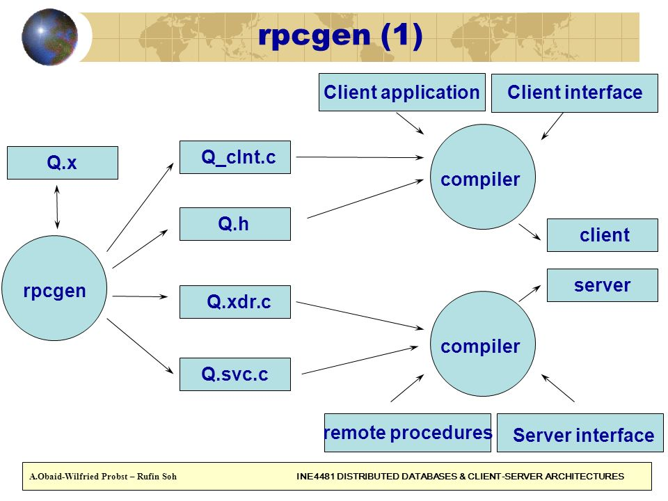 rpcgen (1) Client application Client interface Q_clnt.c Q.x compiler