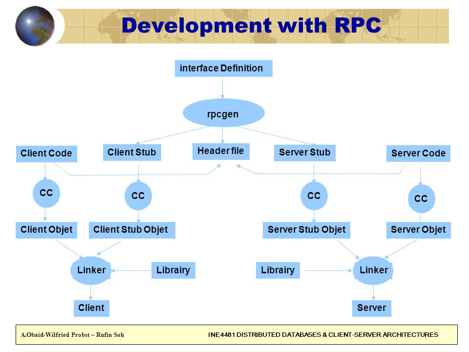 Development with RPC interface Definition Client Stub Server Stub