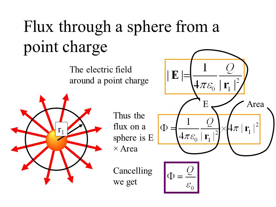 Flux through a sphere from a point charge