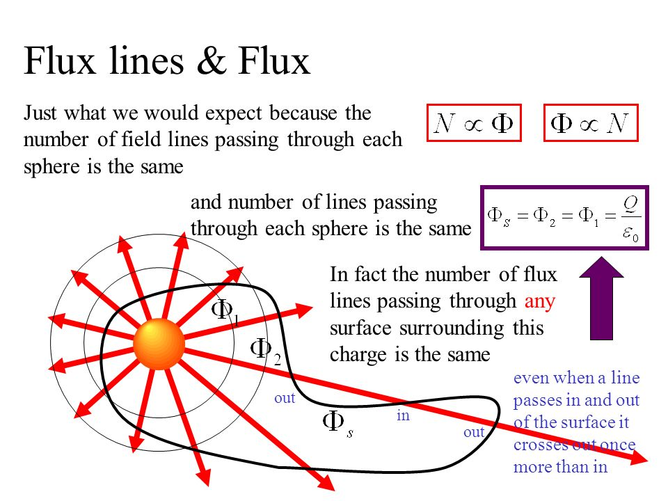 Flux lines & Flux Just what we would expect because the number of field lines passing through each sphere is the same.