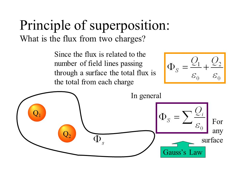 Principle of superposition: What is the flux from two charges
