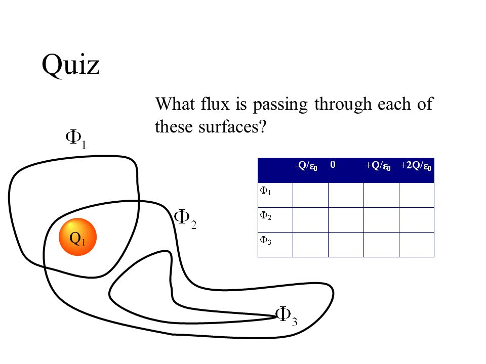 Quiz What flux is passing through each of these surfaces Q1