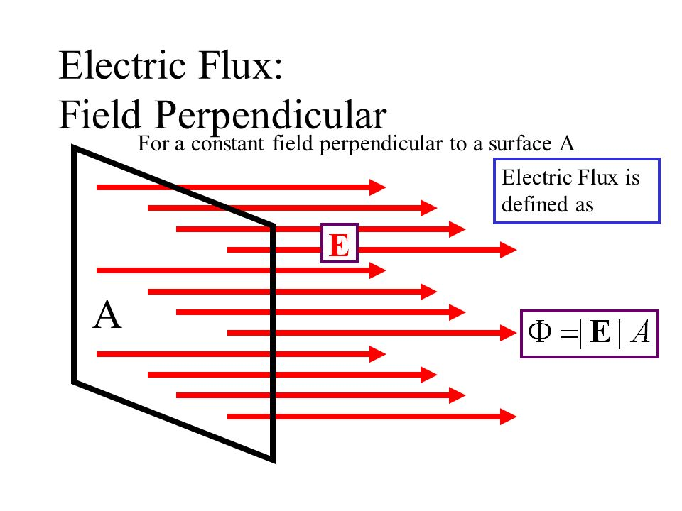 Electric Flux: Field Perpendicular