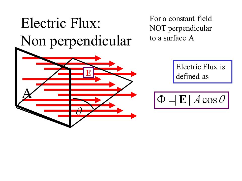 Electric Flux: Non perpendicular