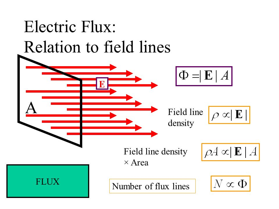 Electric Flux: Relation to field lines