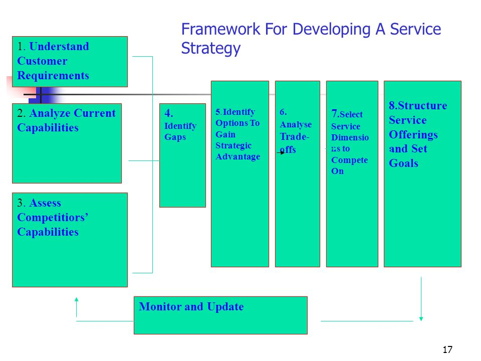 Framework For Developing A Service Strategy