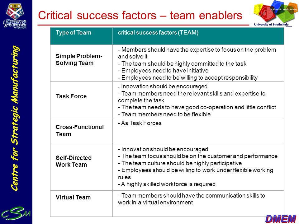 Critical success factors – team enablers