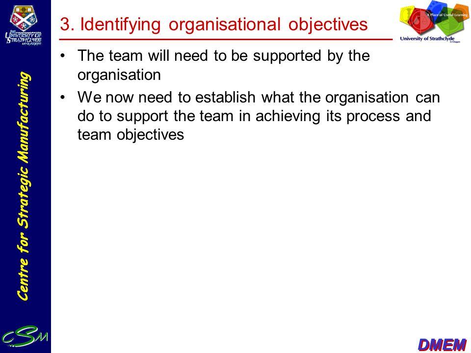 3. Identifying organisational objectives