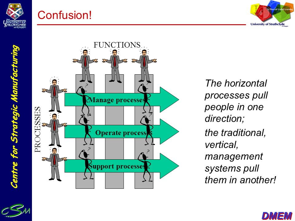 Confusion! The horizontal processes pull people in one direction;