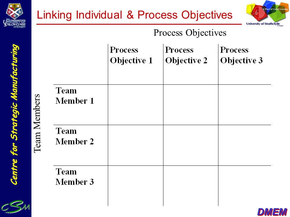 Linking Individual & Process Objectives
