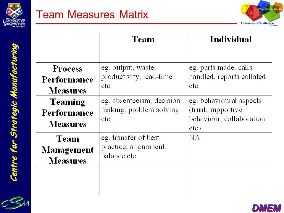 Team Measures Matrix