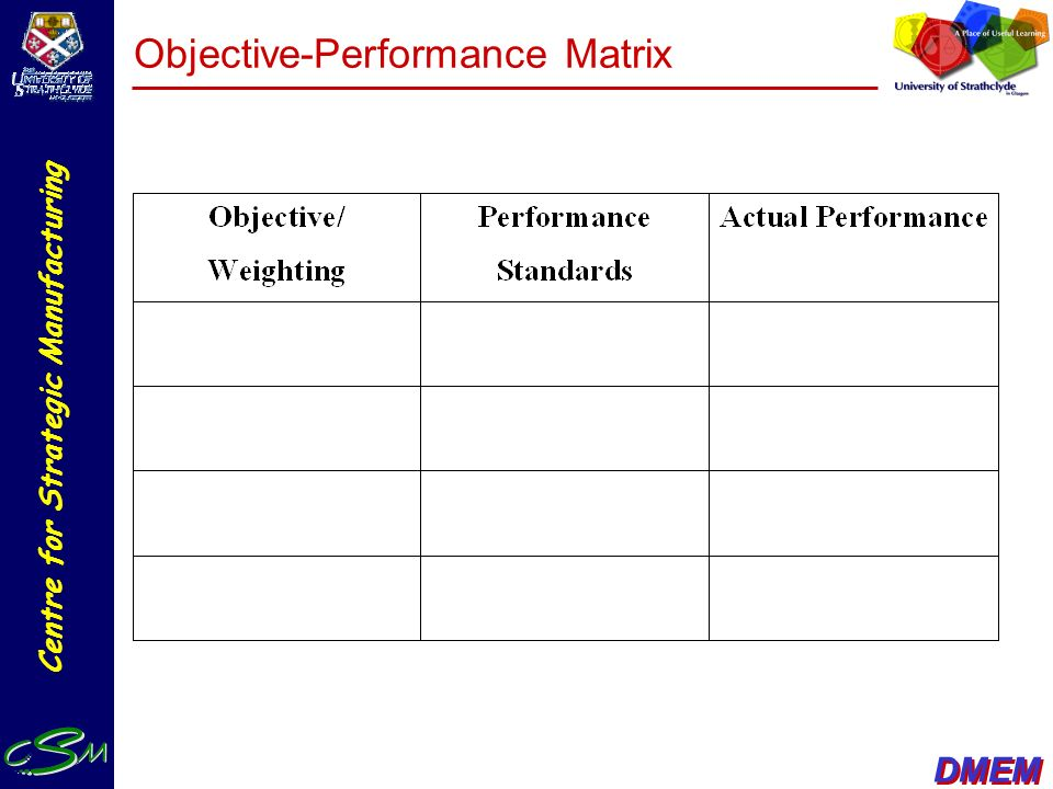 Objective-Performance Matrix