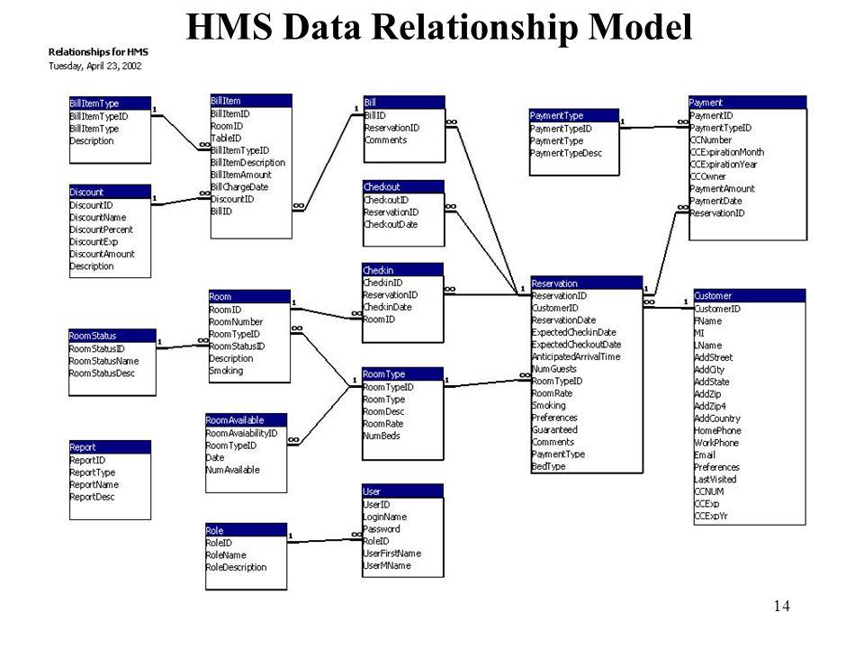 HMS Data Relationship Model