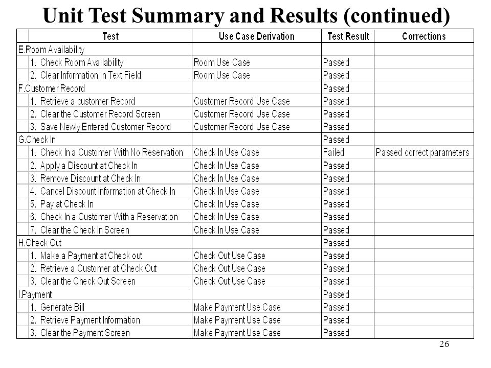 Unit Test Summary and Results (continued)