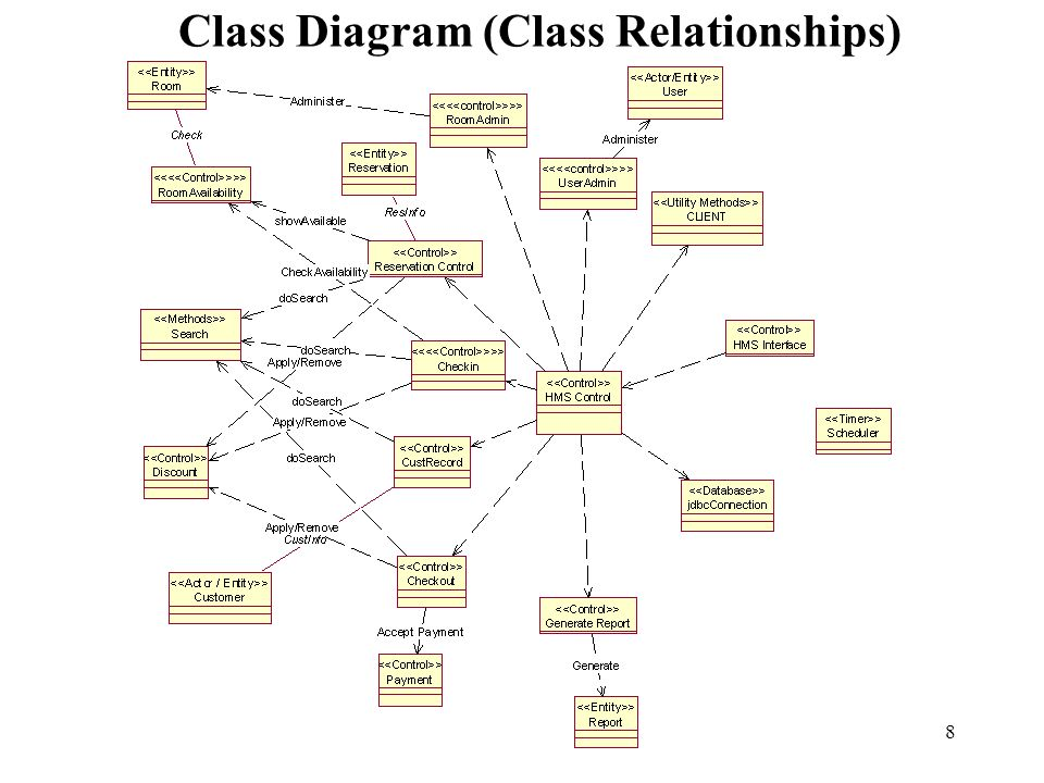 Hotel management system implementation and testing ppt video 8 class diagram class relationships ccuart Images