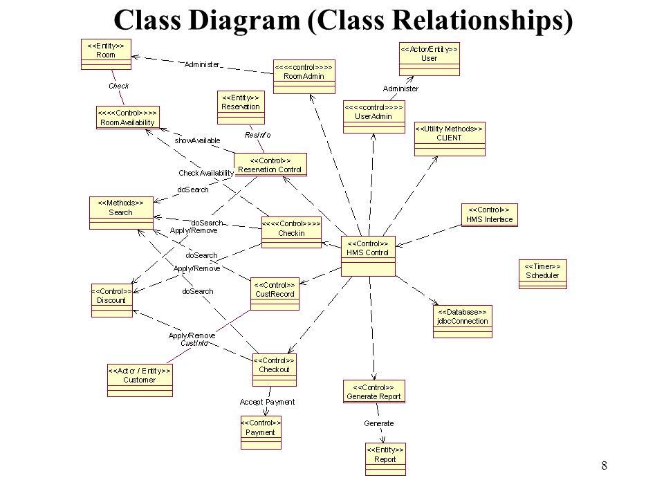 Class Diagram (Class Relationships)