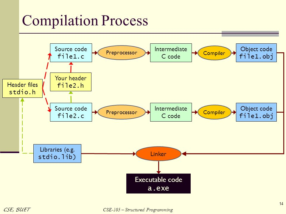 Compilation Process Executable code a.exe Source code file1.c