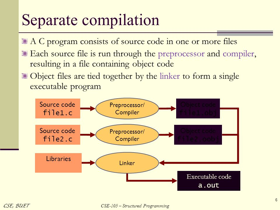 Separate compilation A C program consists of source code in one or more files.