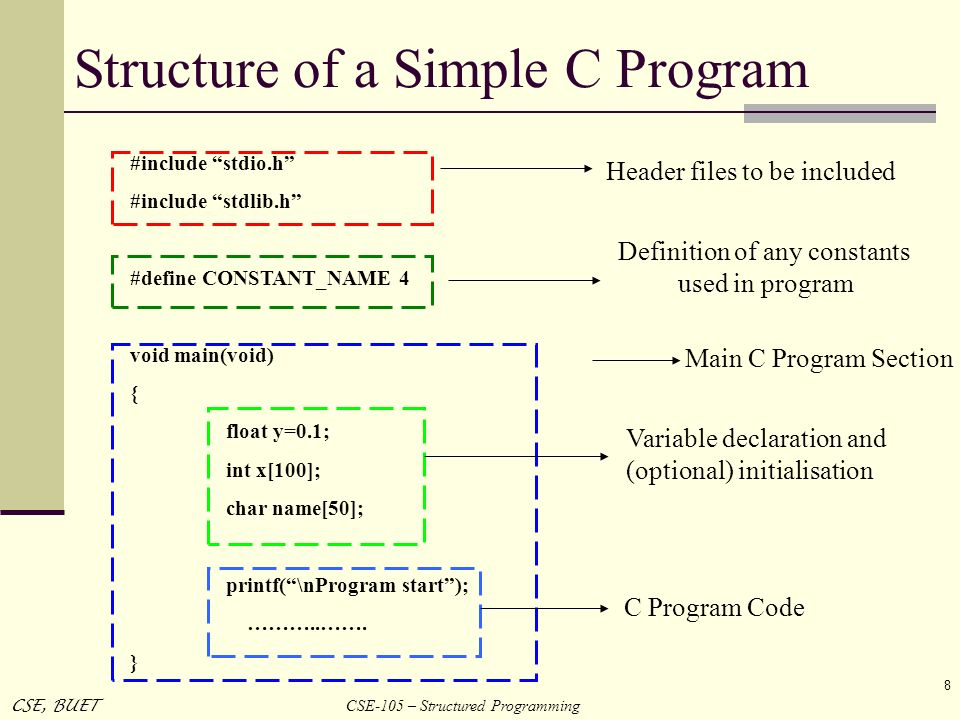Structure of a Simple C Program