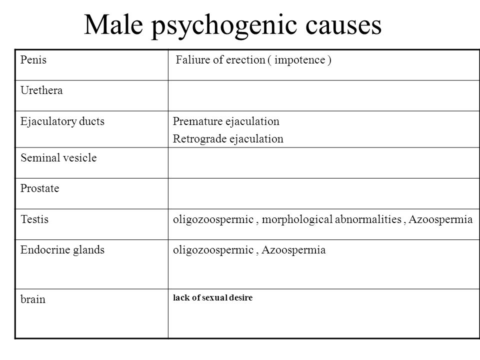 Male psychogenic causes