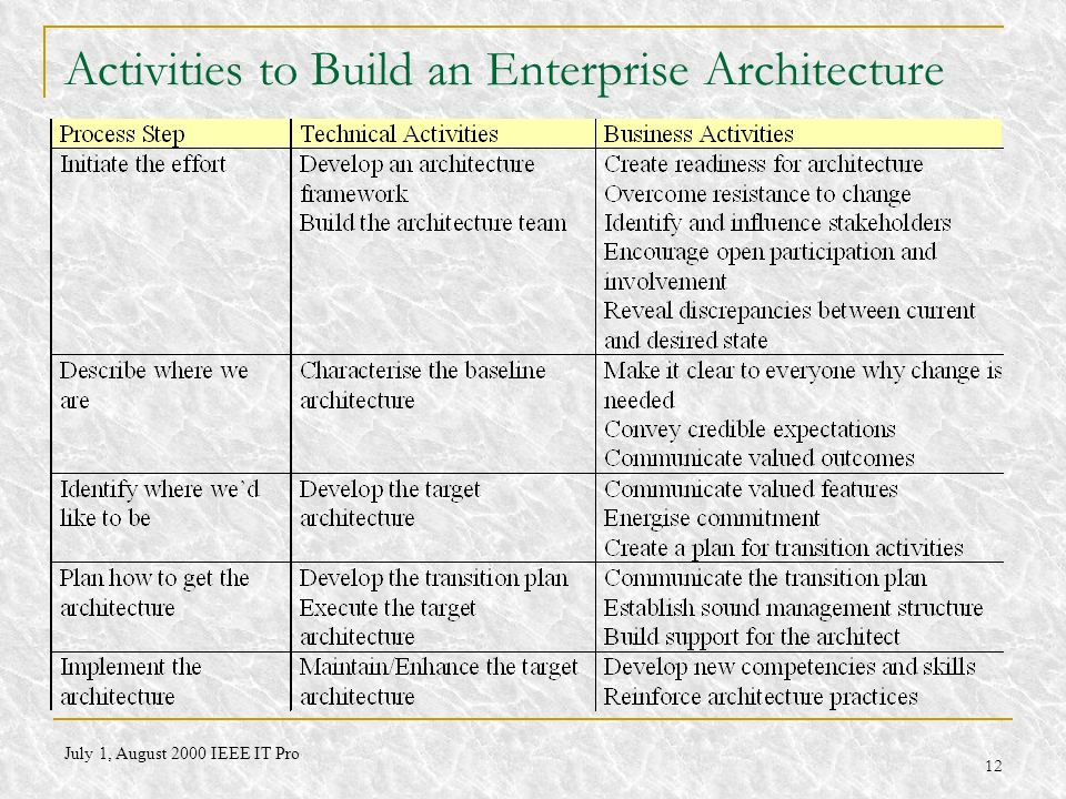 Activities to Build an Enterprise Architecture