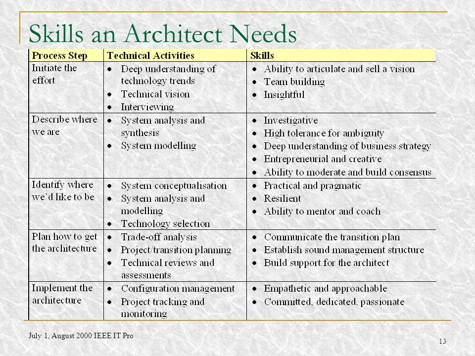 Skills an Architect Needs