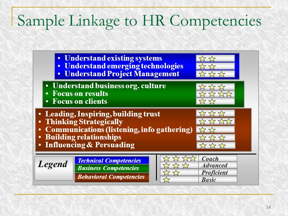 Sample Linkage to HR Competencies