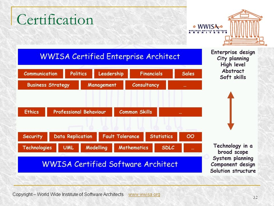 Certification Copyright – World Wide Institute of Software Architects www.wwisa.org