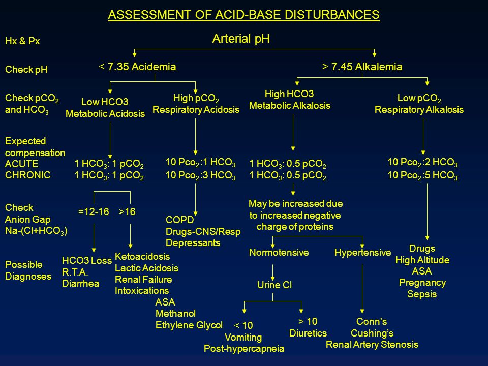 ASSESSMENT OF ACID-BASE DISTURBANCES