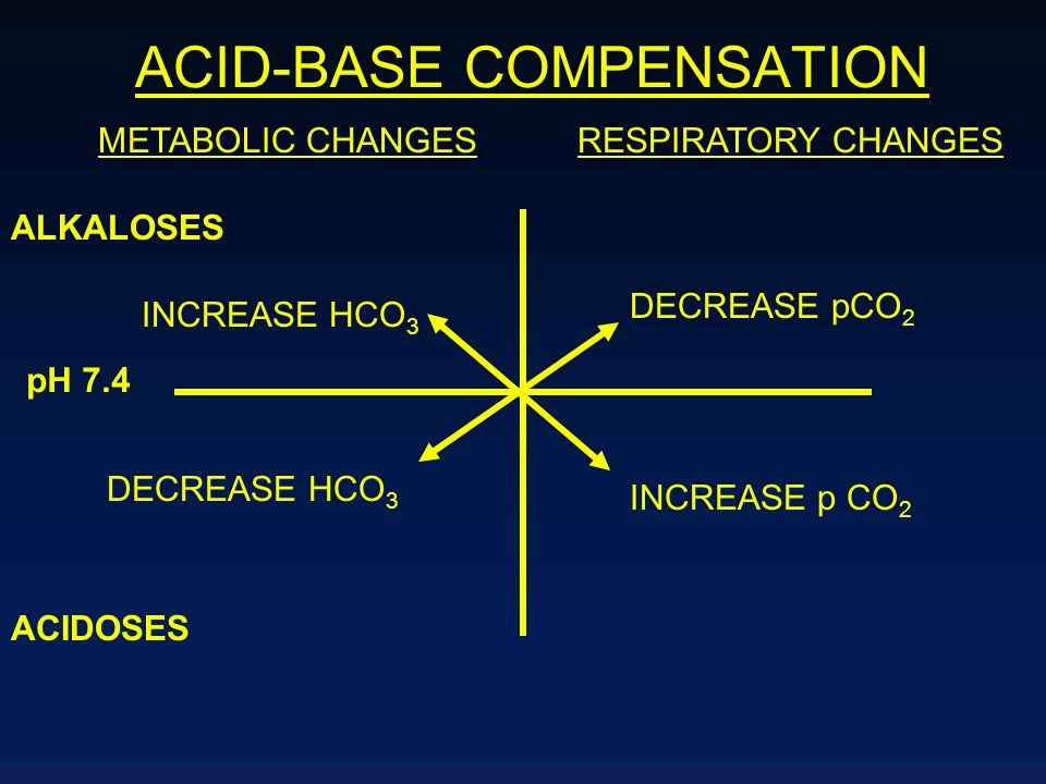 ACID-BASE COMPENSATION