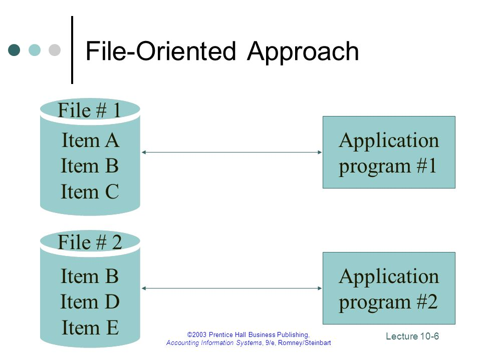 File-Oriented Approach