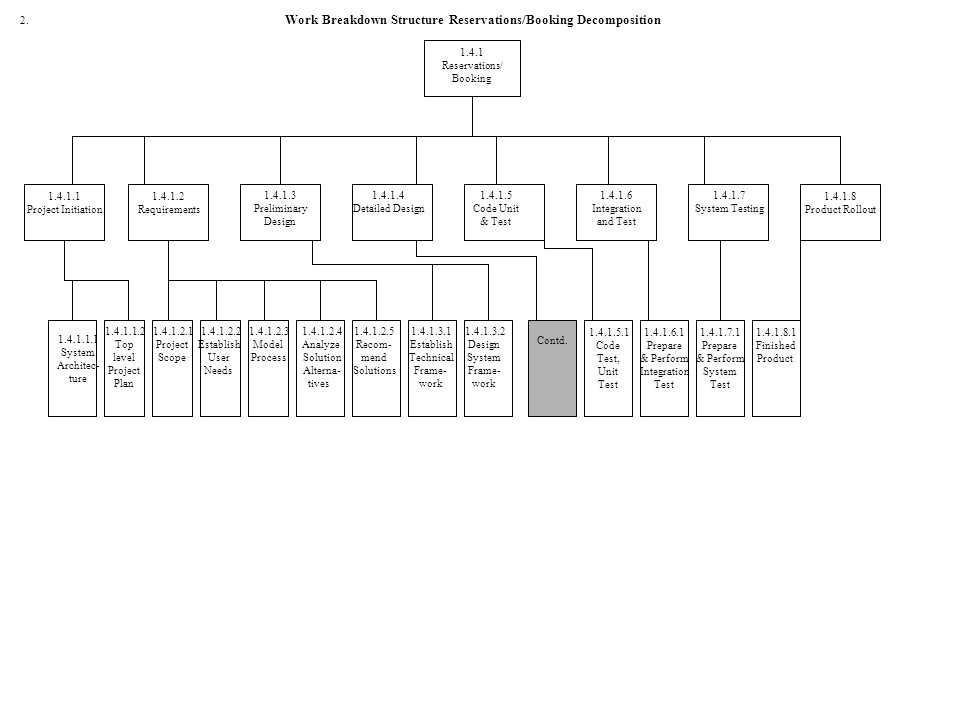 Work Breakdown Structure Reservations/Booking Decomposition