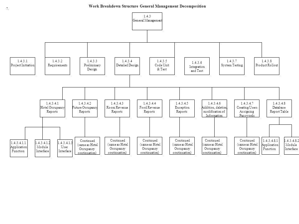 Work Breakdown Structure General Management Decomposition