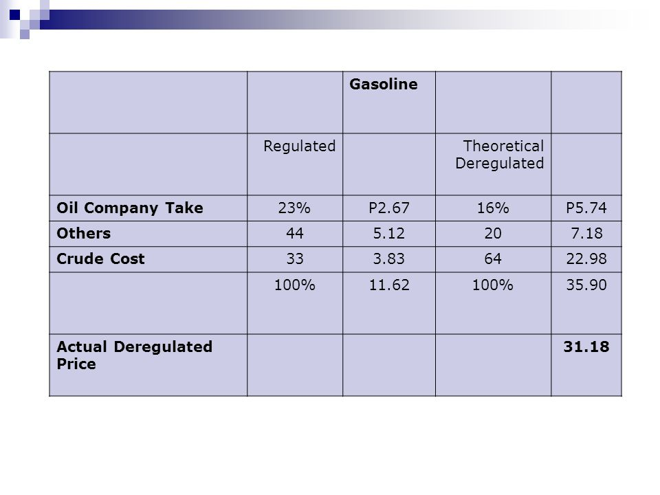 GasolineRegulated. Theoretical. Deregulated. Oil Company Take. 23% P2.67. 16% P5.74. Others. 44. 5.12.
