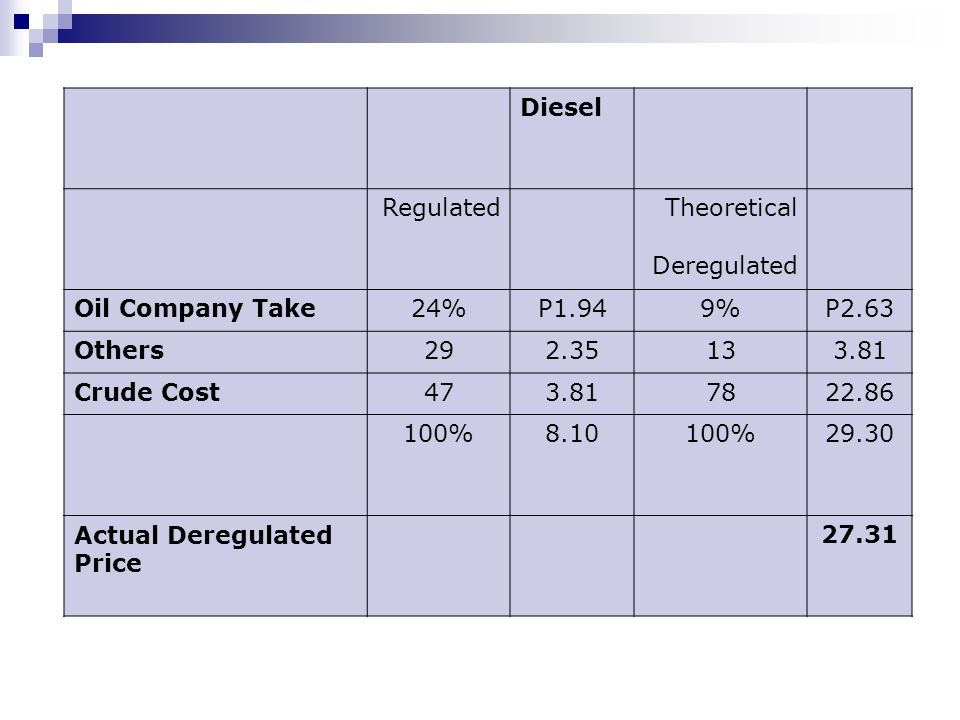 DieselRegulated. Theoretical. Deregulated. Oil Company Take. 24% P1.94. 9% P2.63. Others. 29. 2.35.