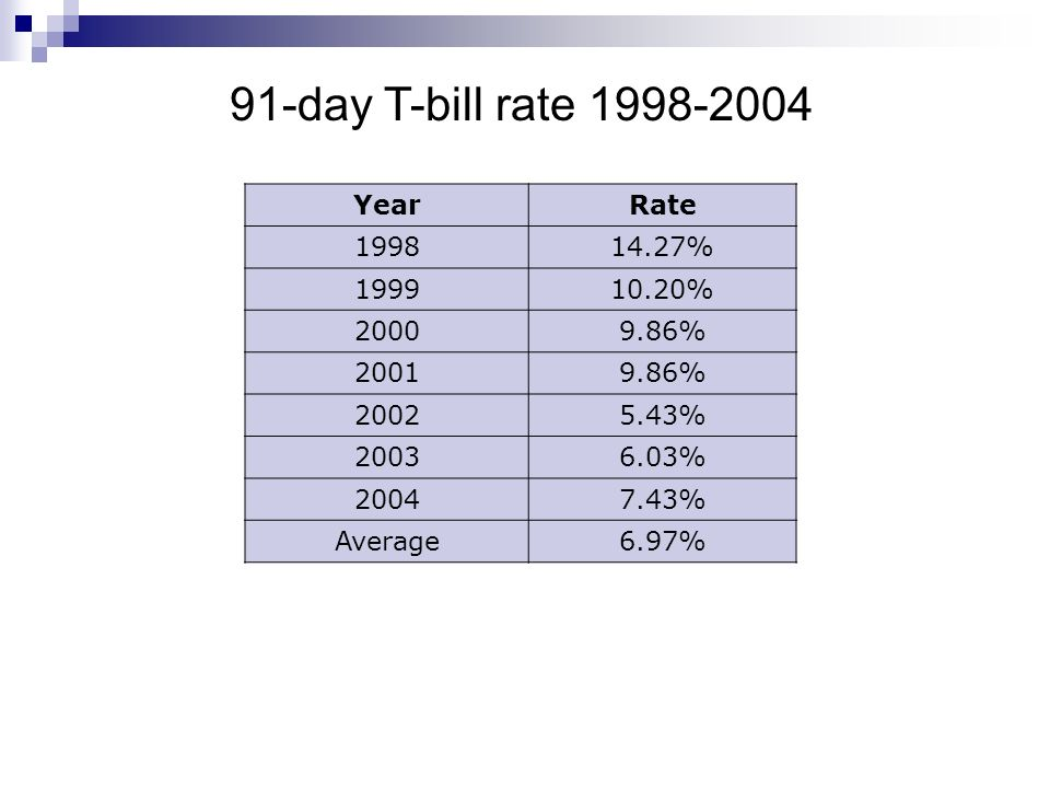 91-day T-bill rate 1998-2004 Year Rate 1998 14.27% 1999 10.20% 2000