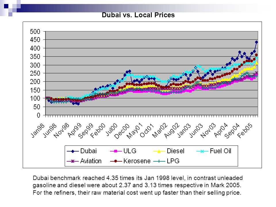 Dubai vs. Local Prices