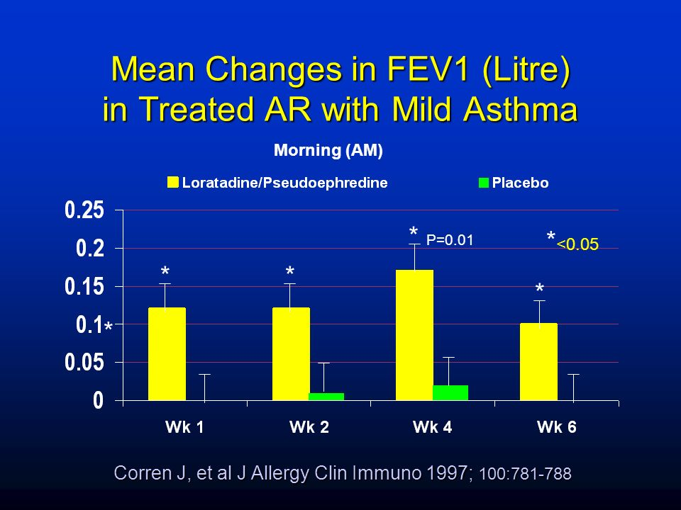 Mean Changes in FEV1 (Litre) in Treated AR with Mild Asthma