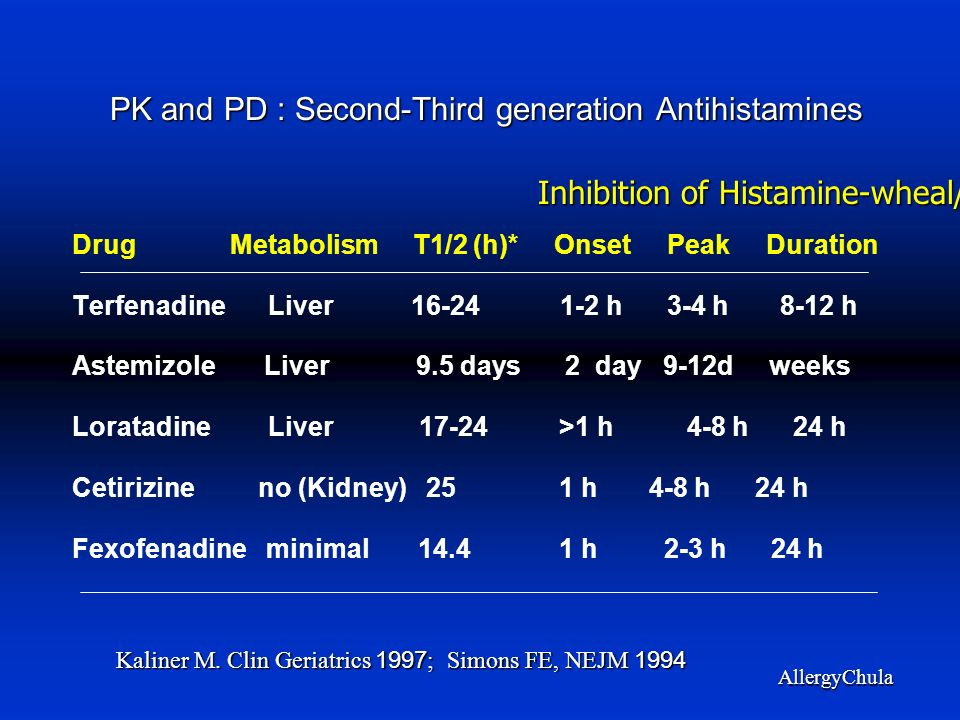 PK and PD : Second-Third generation Antihistamines