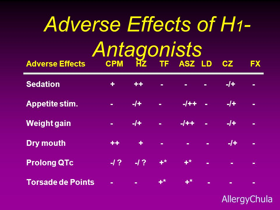 Adverse Effects of H1-Antagonists