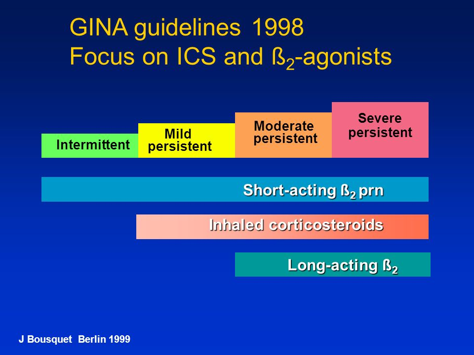 GINA guidelines 1998 Focus on ICS and ß2-agonists