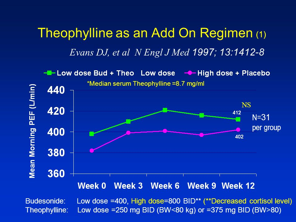 Theophylline as an Add On Regimen (1)